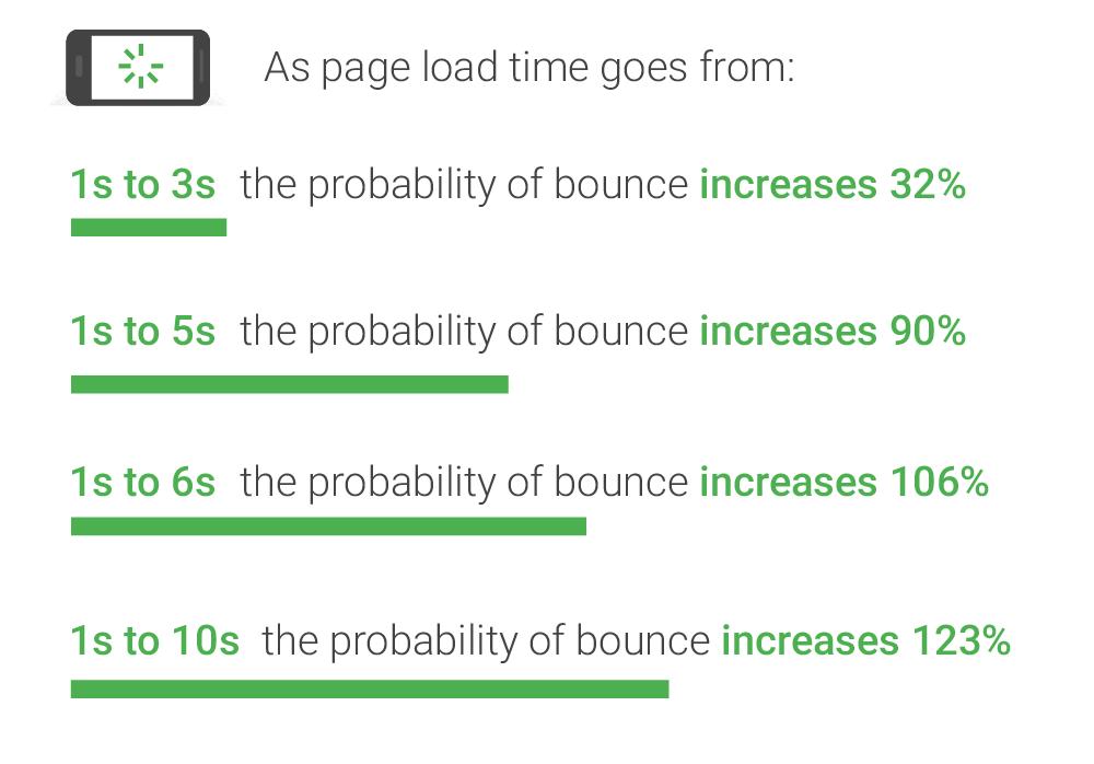 Page Speed undersökning