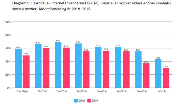 Andelen svenskar som delar andras innehåll i sociala medier