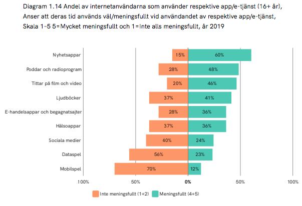Svenskarnas upplevda meningsfullhet av sociala medier