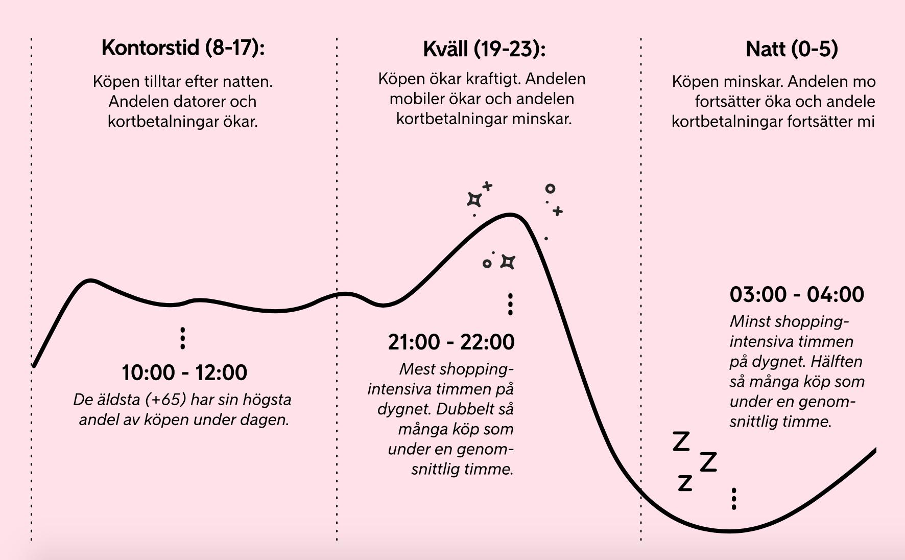 Tid på dygnet som svenskarna shoppar på nätet