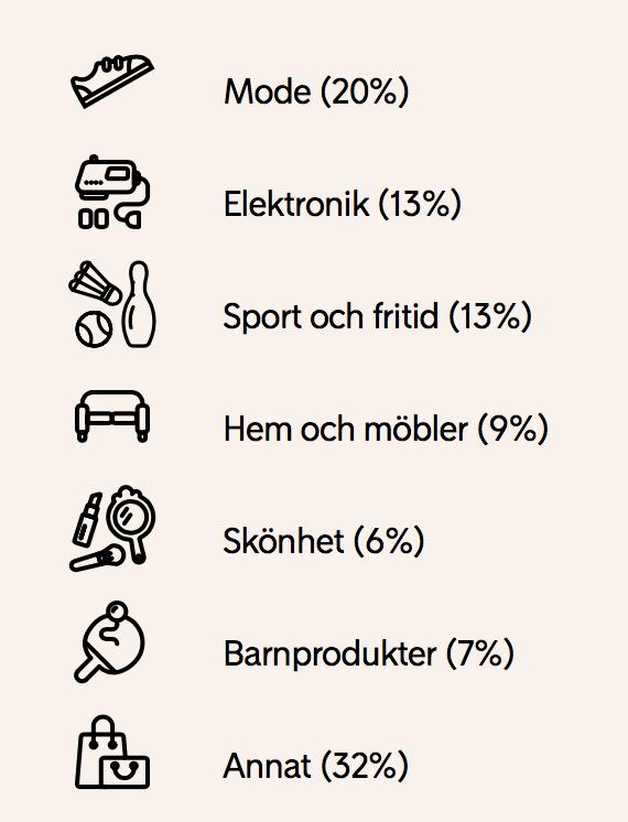 Vilka produkter handlar svenskarna som mest i samband med löning