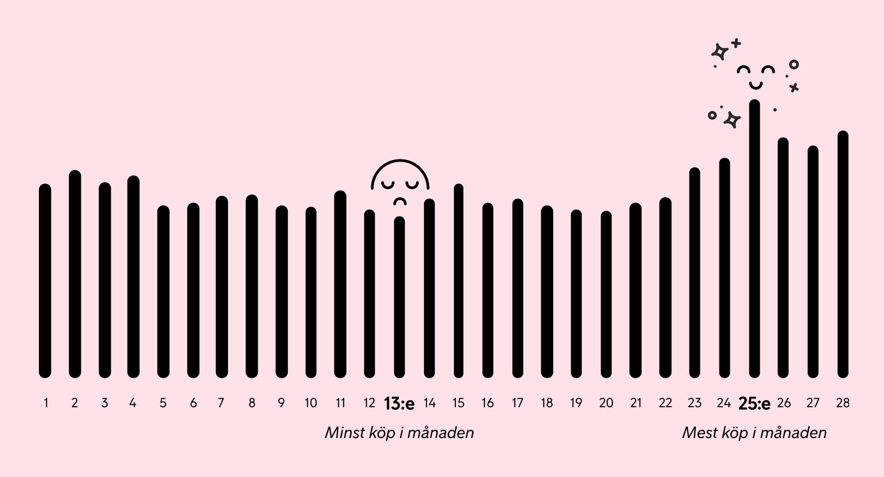 Vilken dag i månaden som svenskarna shoppar som mest på nätet